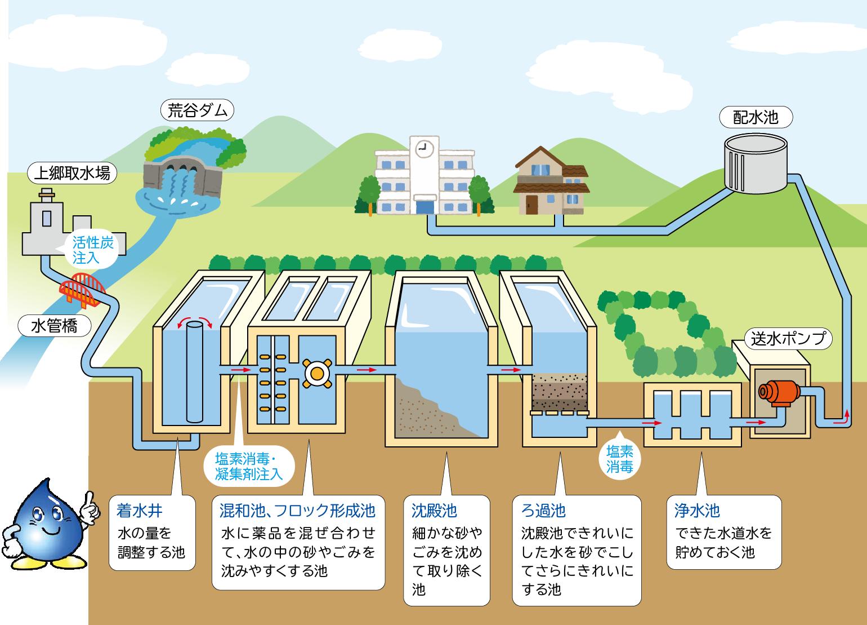 画像:浄水のしくみ図解